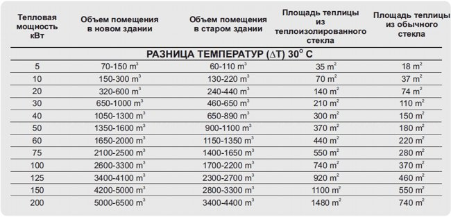 approximate_heating_requirements_ru.jpg